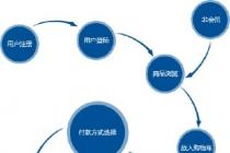 青岛电子商务网站建设的注意事项有哪些