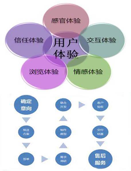 重庆营销网站建设