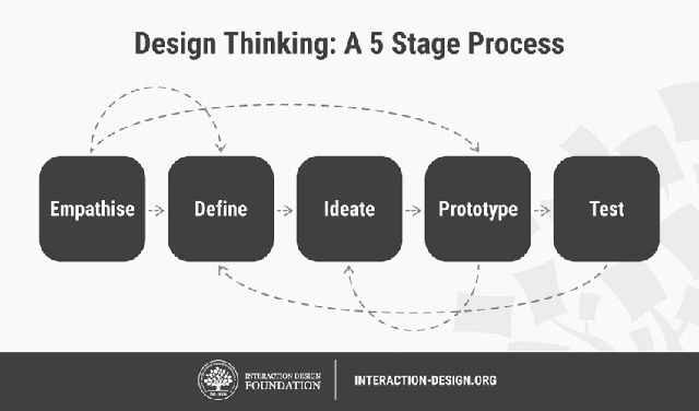 用户体验设计思维中如何运用沉浸式移情(一)