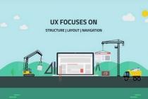 关于UI设计和UX设计之间差异介绍(二)